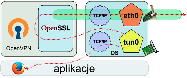 Uproszczony schemat połączenia nawiązywanego przez przeglądarkę WWW przez tunel sieciowy