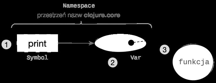 Rozpoznawanie symbolicznej nazwy funkcji