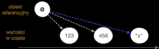 Typy referencyjne pozwalają wskazywać na zmieniające się wczasie wartości