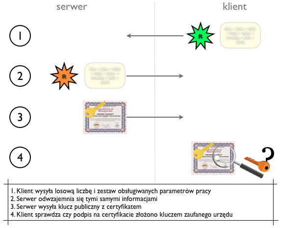 Schemat etapu nawiązywania połączenia SSL: sprawdzanie certyfikatu serwera